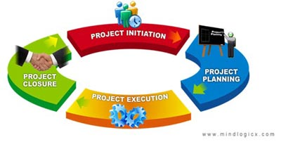 Project Planning and Implimentation